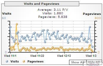 Date range: 1 Nov 2006 to 3 Jan 2007